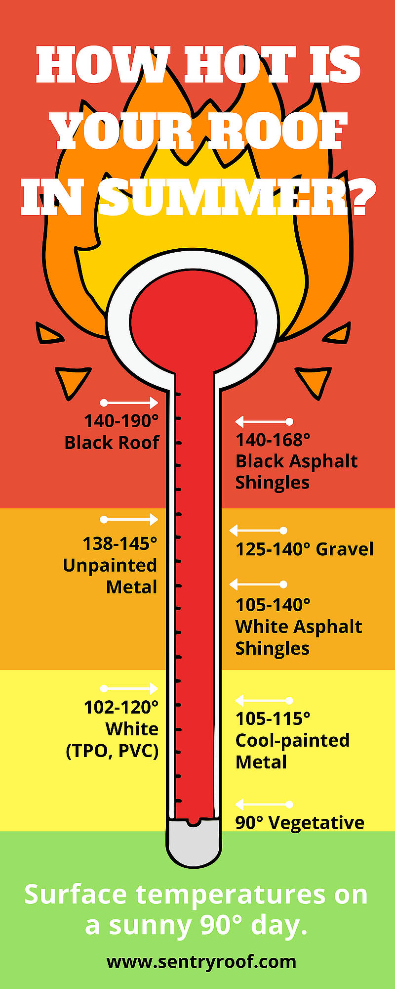 How Hot Does Your Commercial Roof Really Get In the Summer?
